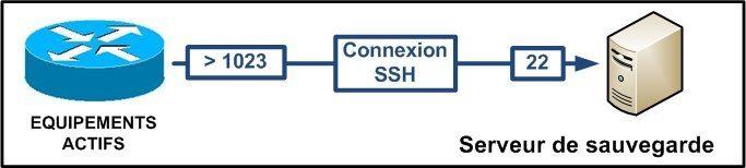 Le protocole SCP : Archiver ces configurations CISCO 1
