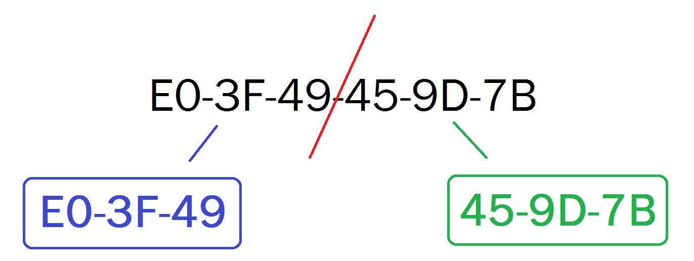 Couper l'adresse MAC en deux