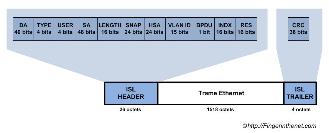 Encapsulation ISL en détail