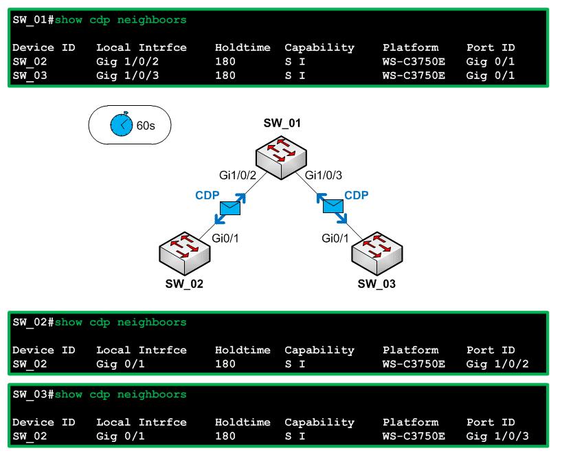 Les protocoles CDP et LLDP 1
