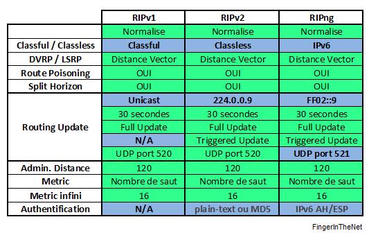 RIPv1 vs RIPv2 vs RIPng