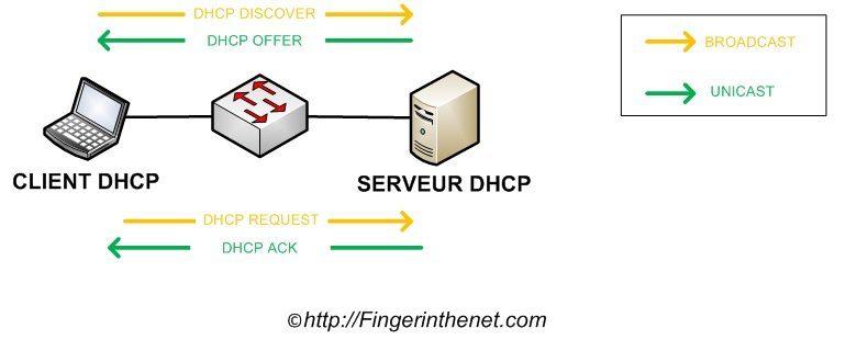 Echanges DHCP