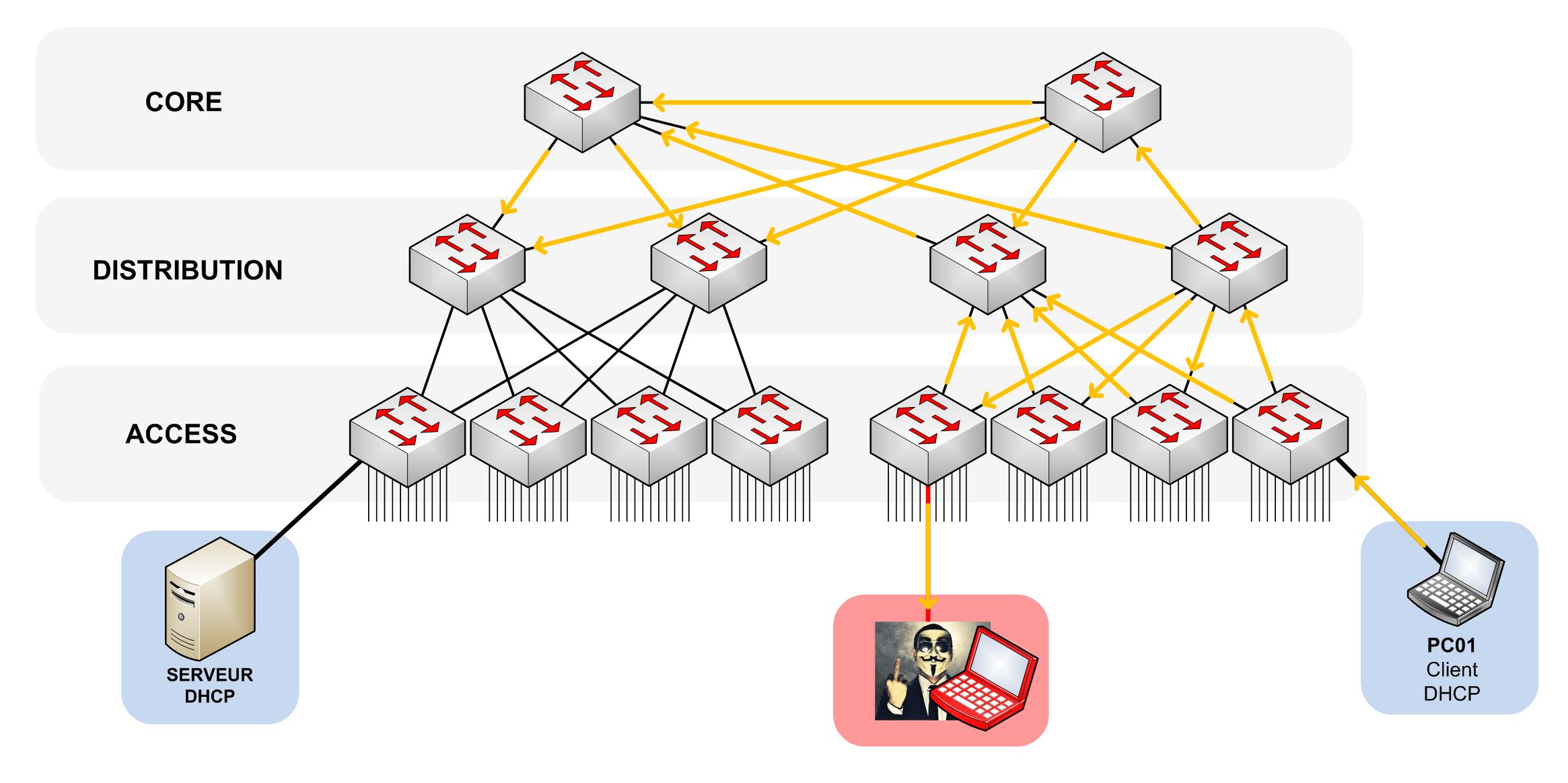 Le PC01 Lance un Broadcast DHCP DISCOVER afin de trouver un serveur DHCP sur le réseau. Le Pirate reçoit ce broadcast avant le serveur DHCP officiel.