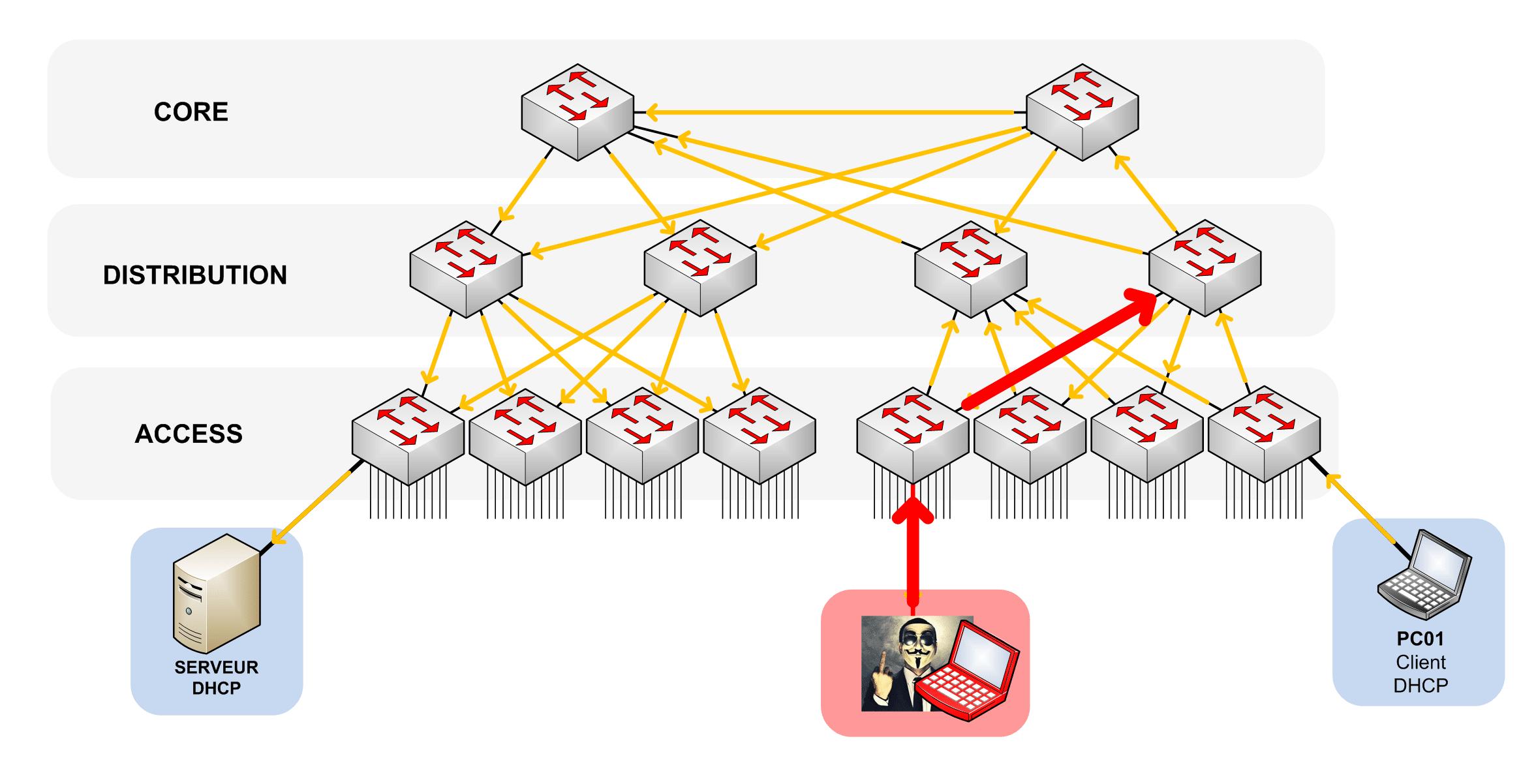 Le Pirate répond au DHCP DISCOVER avec un DHCP OFFER. Le serveur DHCP Officiel viens tout juste de recevoir le broadcast émis par le client.