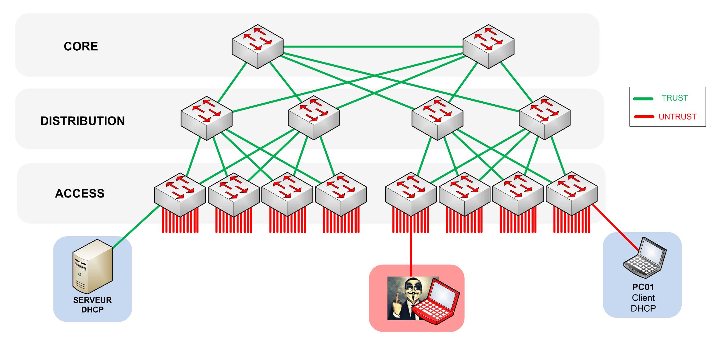 TRUST = Liens Trunk + Serveurs DHCP / UNTRSUT = le reste de nos interfaces