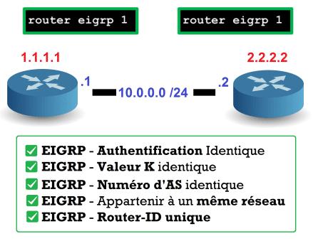 EIGRP - Neighbor