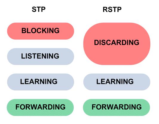 Différence STP RSTP