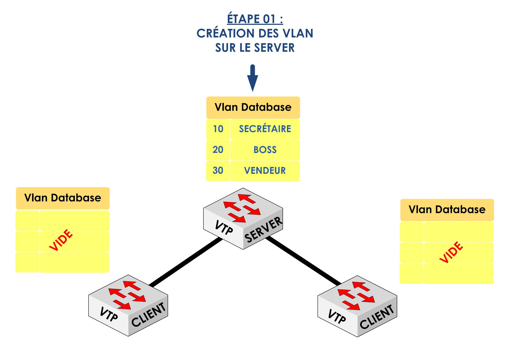 Etape 01 : Création des Vlan sur le serveur VTP