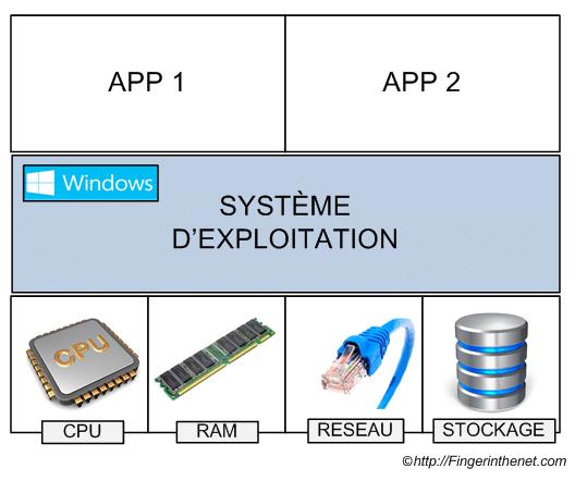 Présentation de la Virtualisation 1