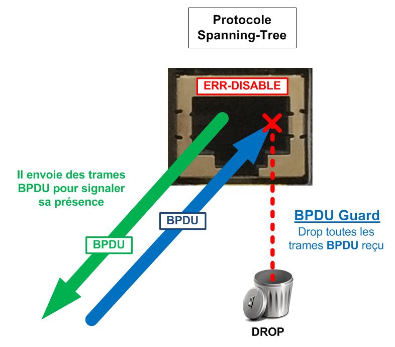 Le BPDU Guard met le port en mode ERR-DISABLE