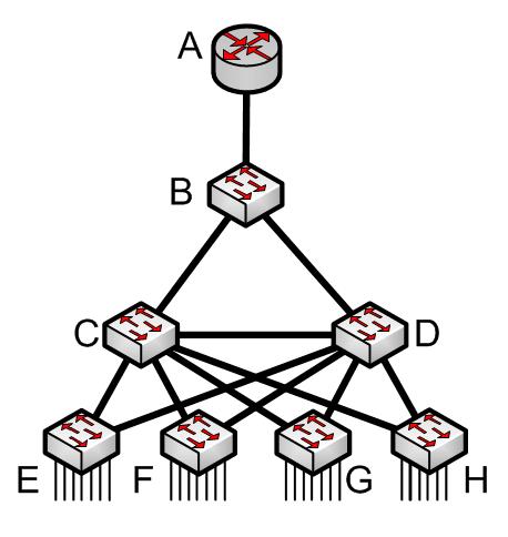 BPDU Guard - Exemple 1
