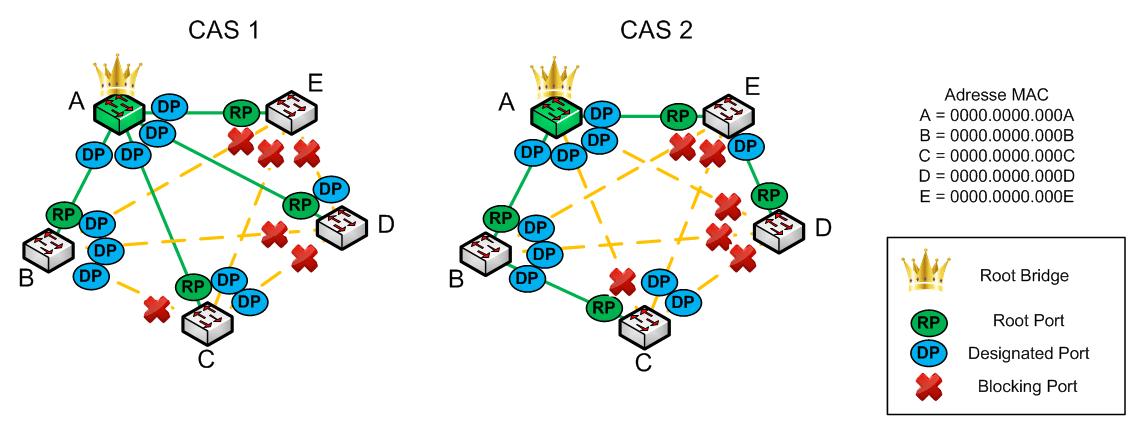 Protocole STP - Designated Port - Schéma 02