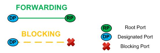 Protocole STP - Designated port