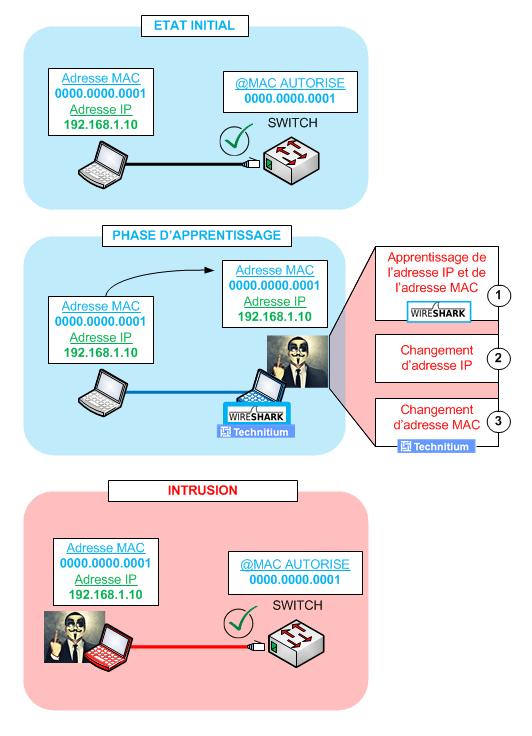 Port-security - Intrusion