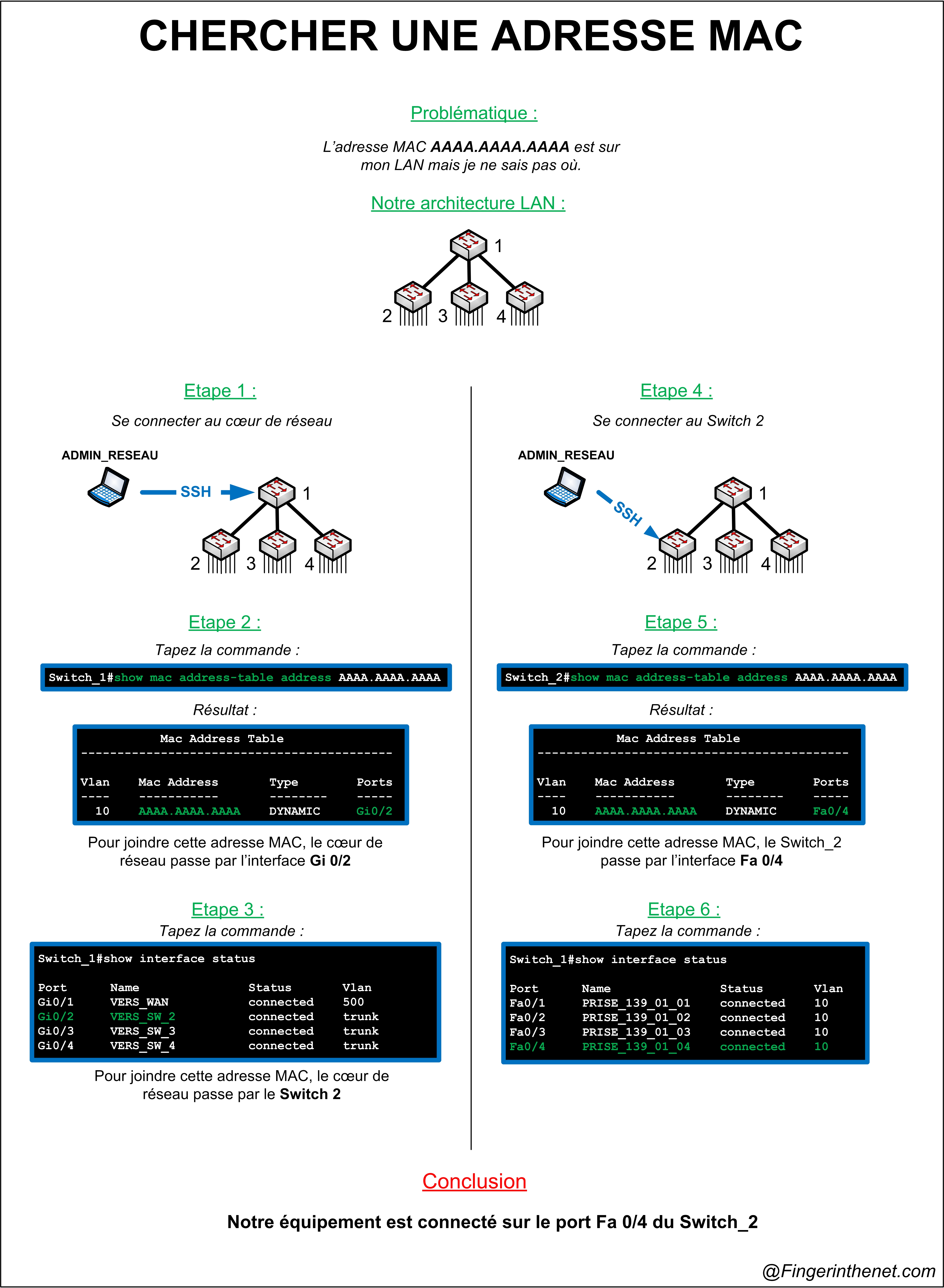 Table CAM - Chercher une adresse MAC sur un réseau LAN