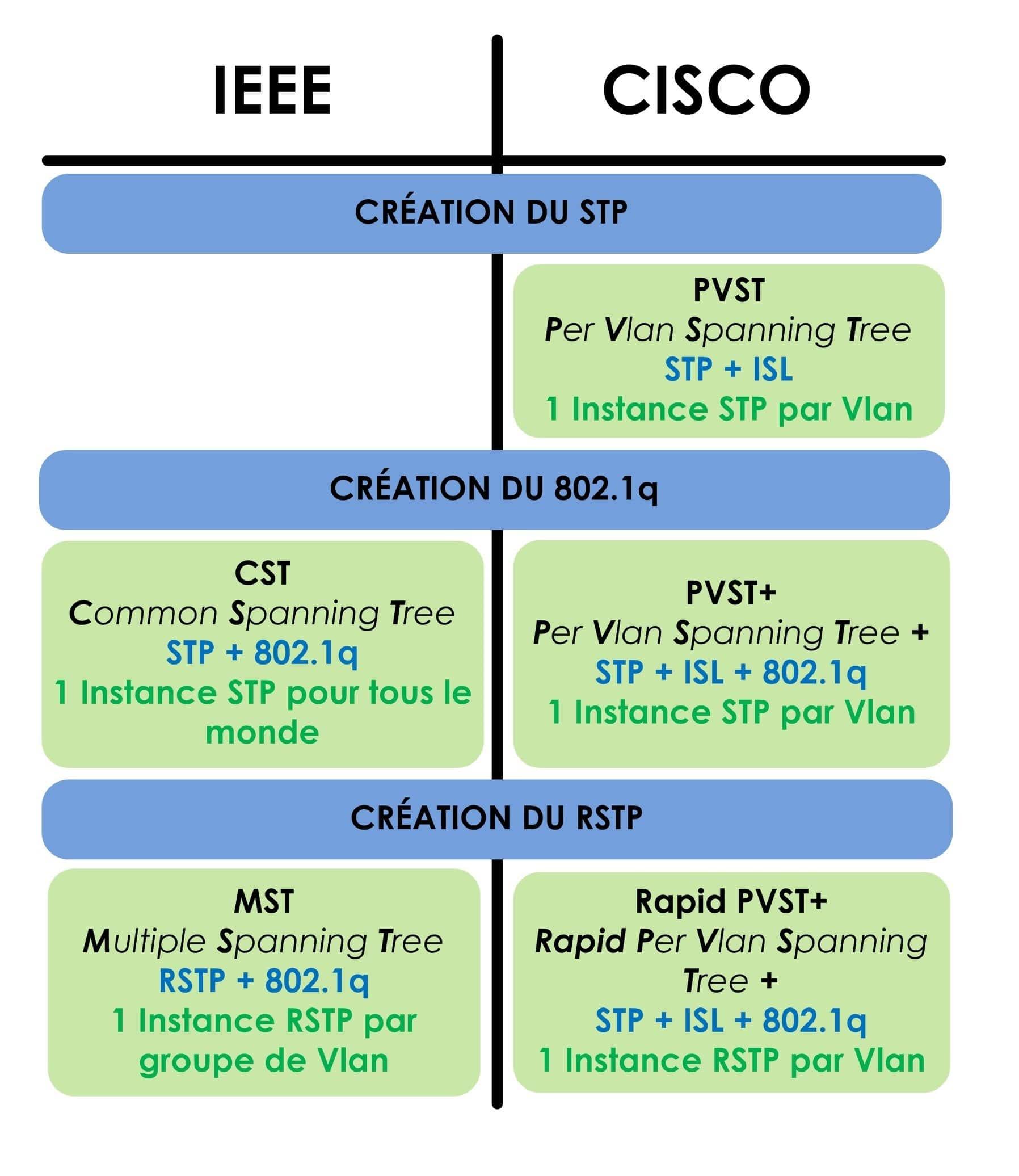 Types de Spanning Tree
