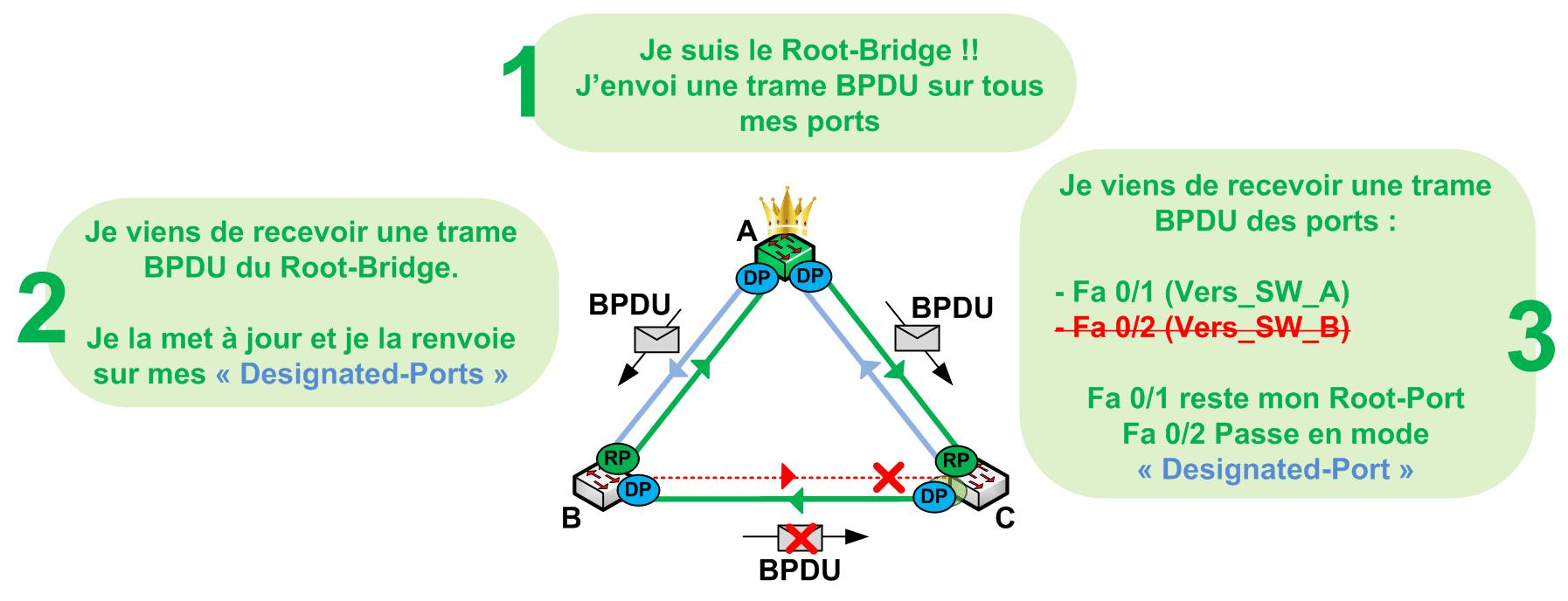 Loop Guard - Sans Loop Guard
