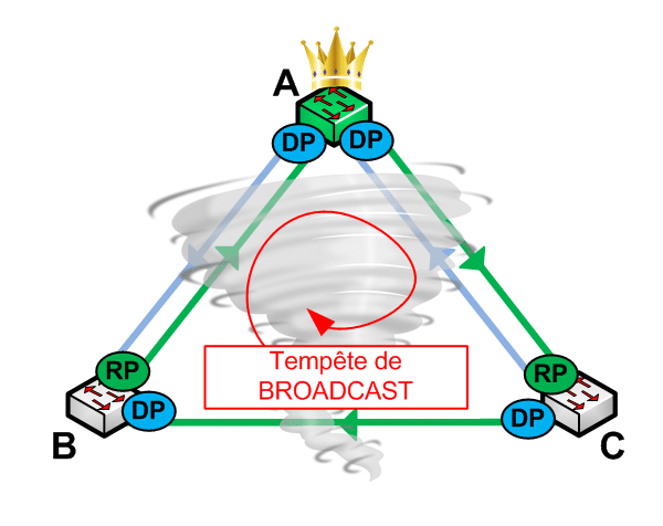 Loop Guard - Tempête de Broadcast