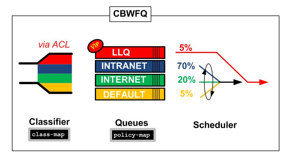 CBWFQ over GRE sous CISCO 7