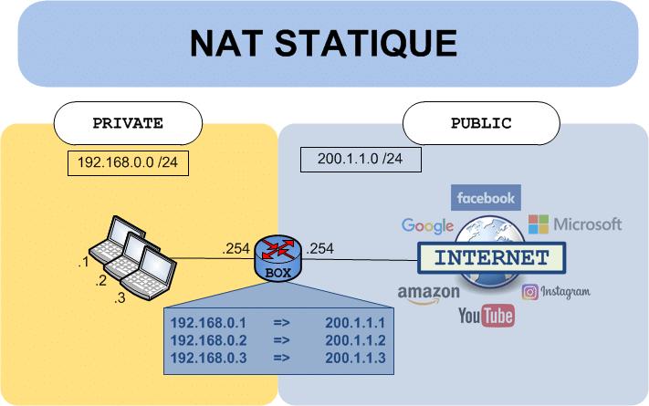 NAT Statique