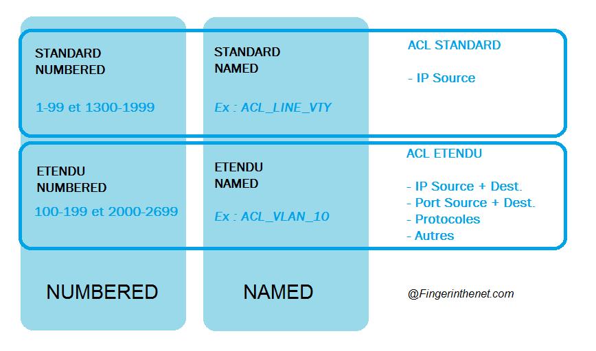 Différents type d'access-list