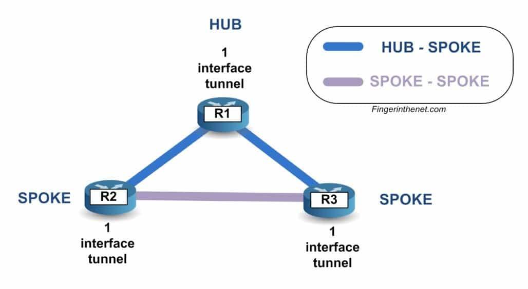 Avec DMVPN - Architecture de base