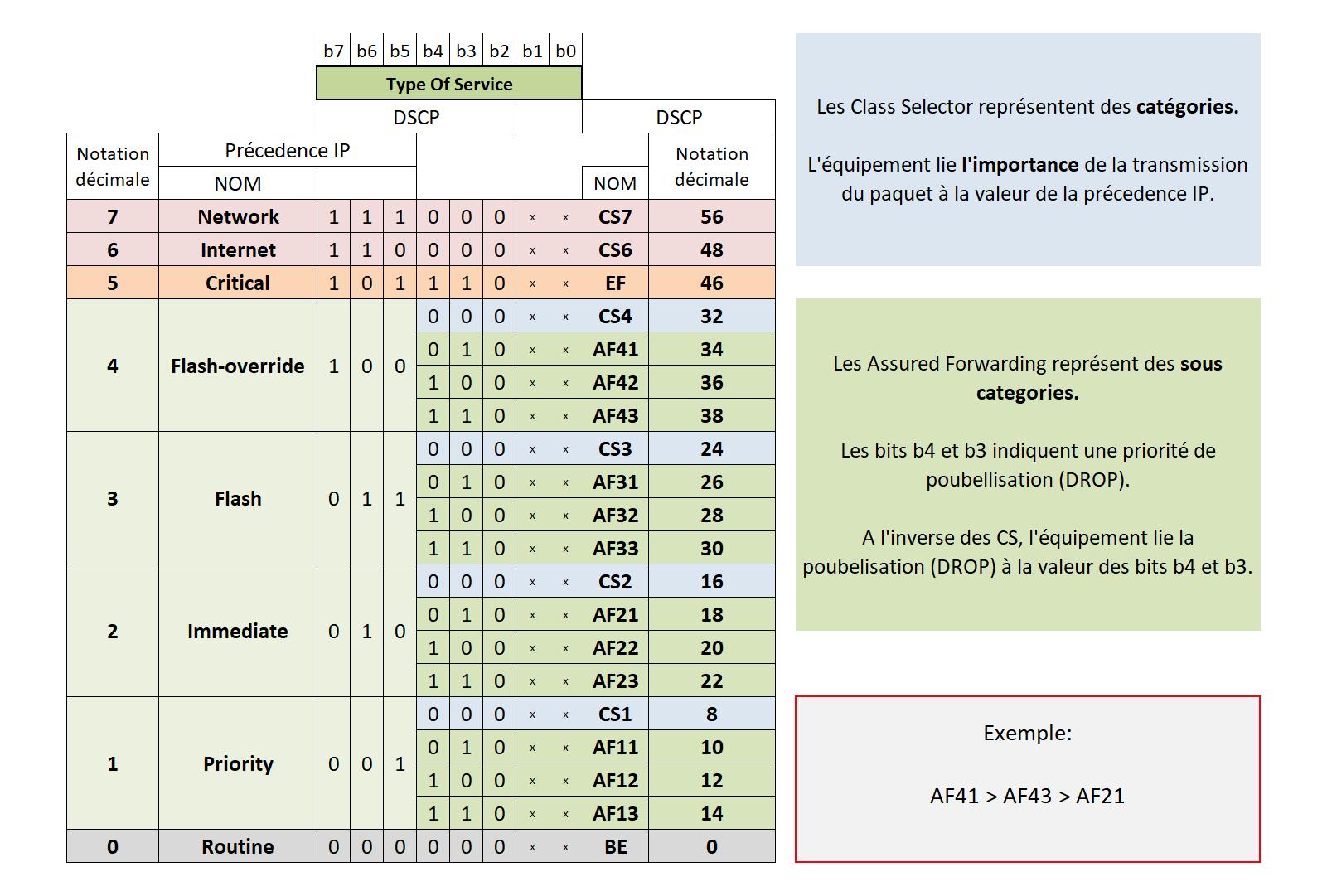 QOS - Classification et marquage 5