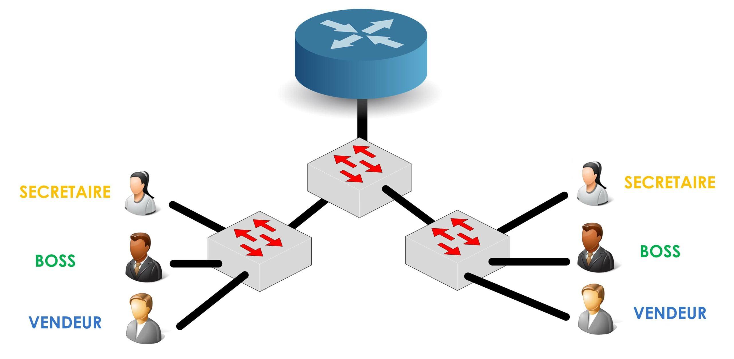 Un réseau d'entreprise standard