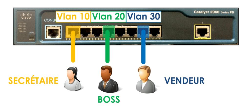 Les VLAN 1