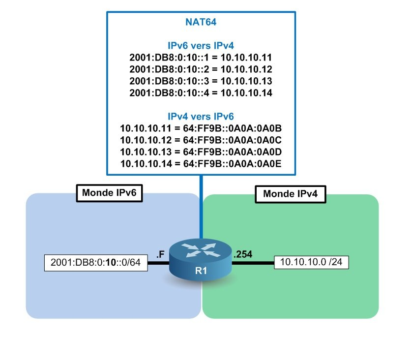 Conclusion du NAT64