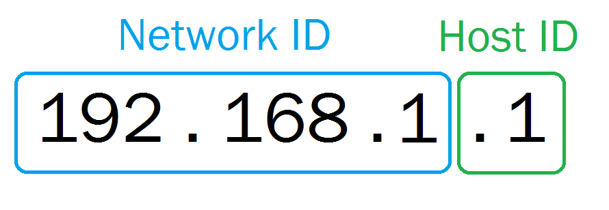 Network ID et Host ID