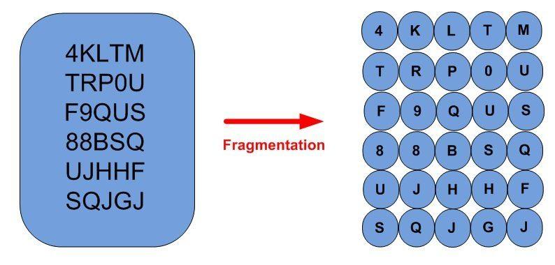 Fragmentation du numéro de série