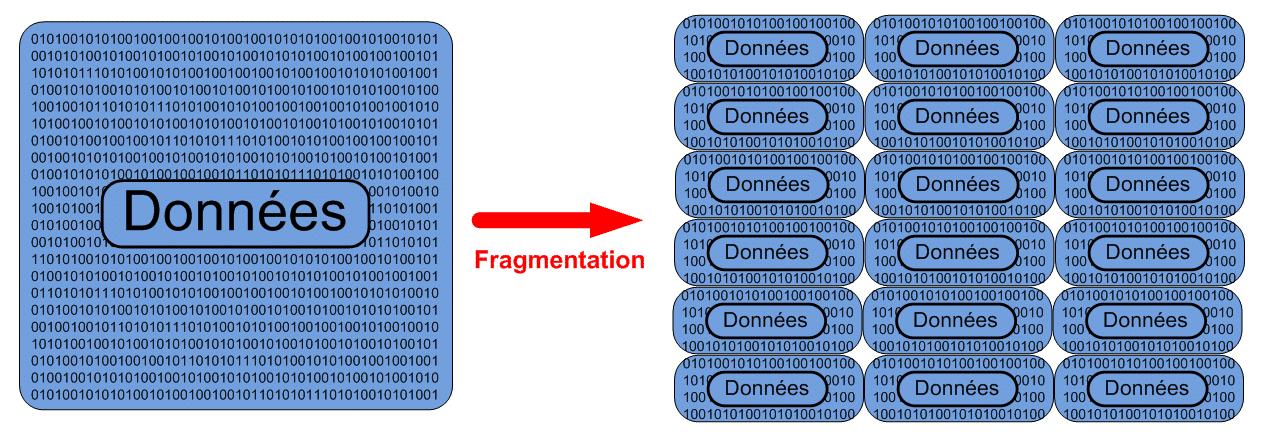 Fragmentation de la donnée