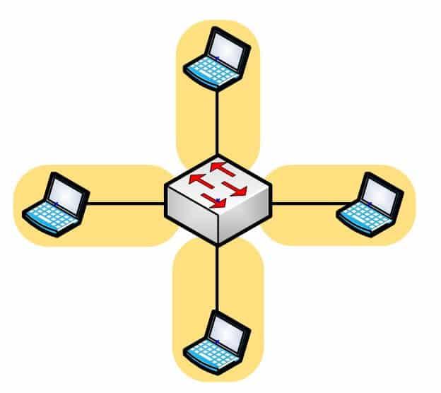 Domaine de collision - Switch