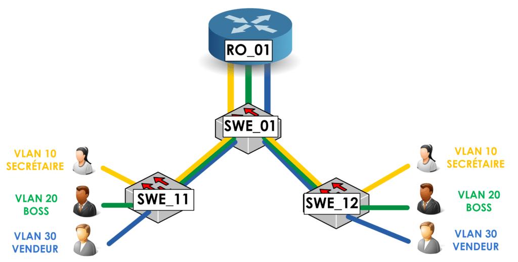 Le routage Inter-VLAN 1