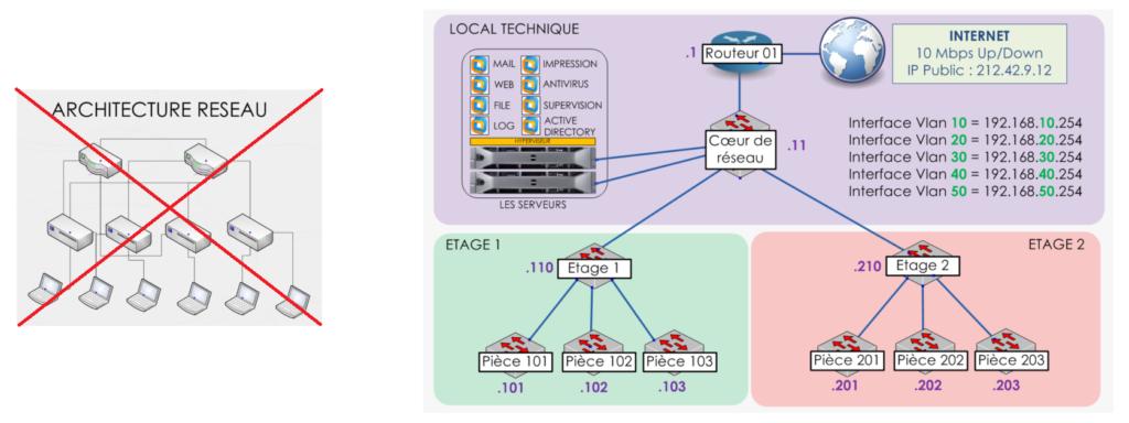 Créer une architecture réseau 8