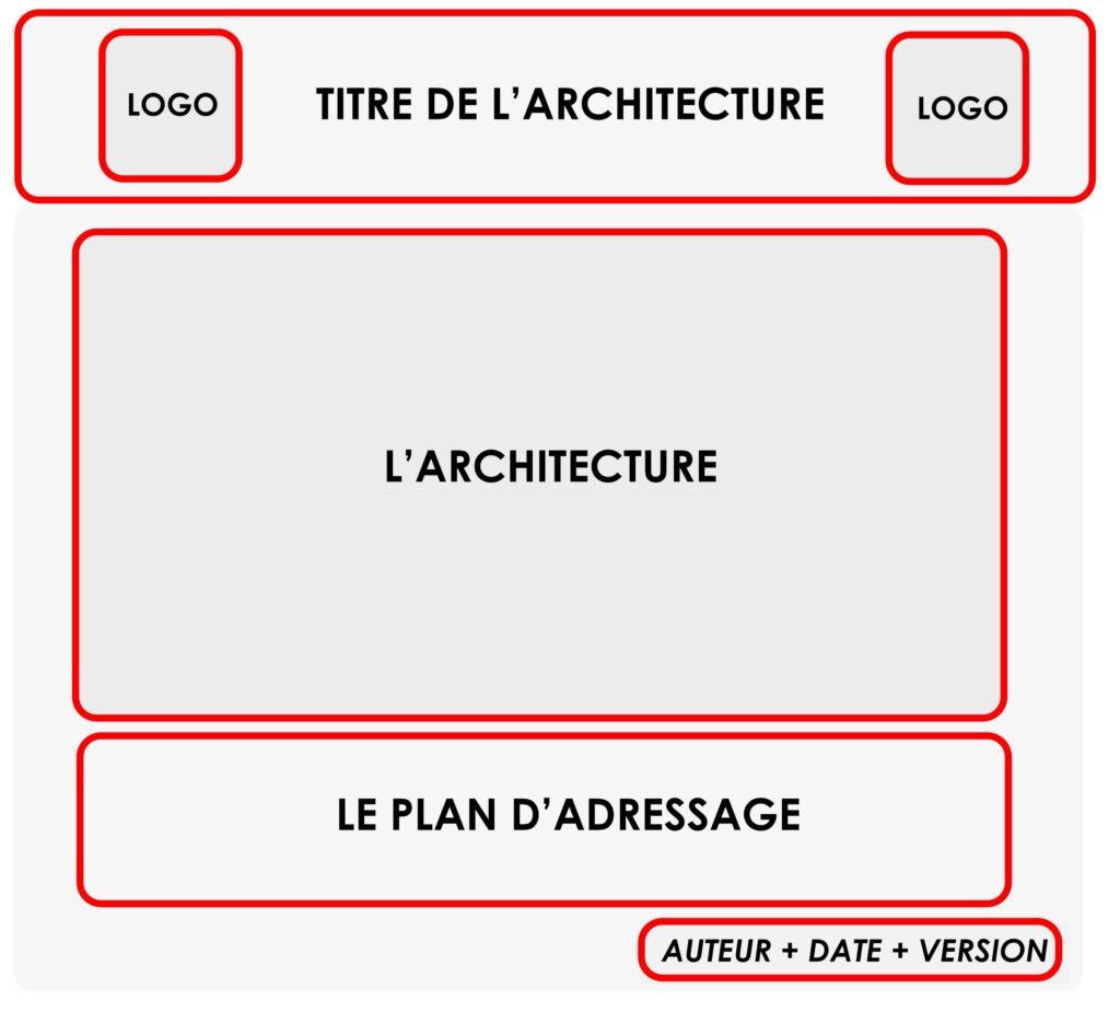 Créer une architecture réseau 6