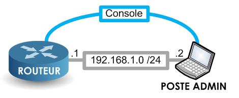 Télécharger un IOS Cisco en mode rommon 1