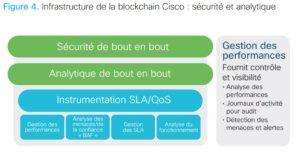 La Blockchain vue par CISCO 14