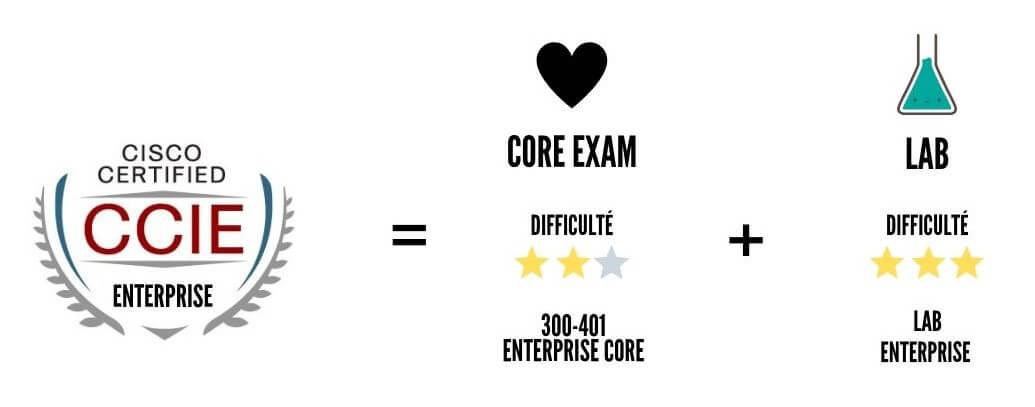 Les certifications CISCO v3 3