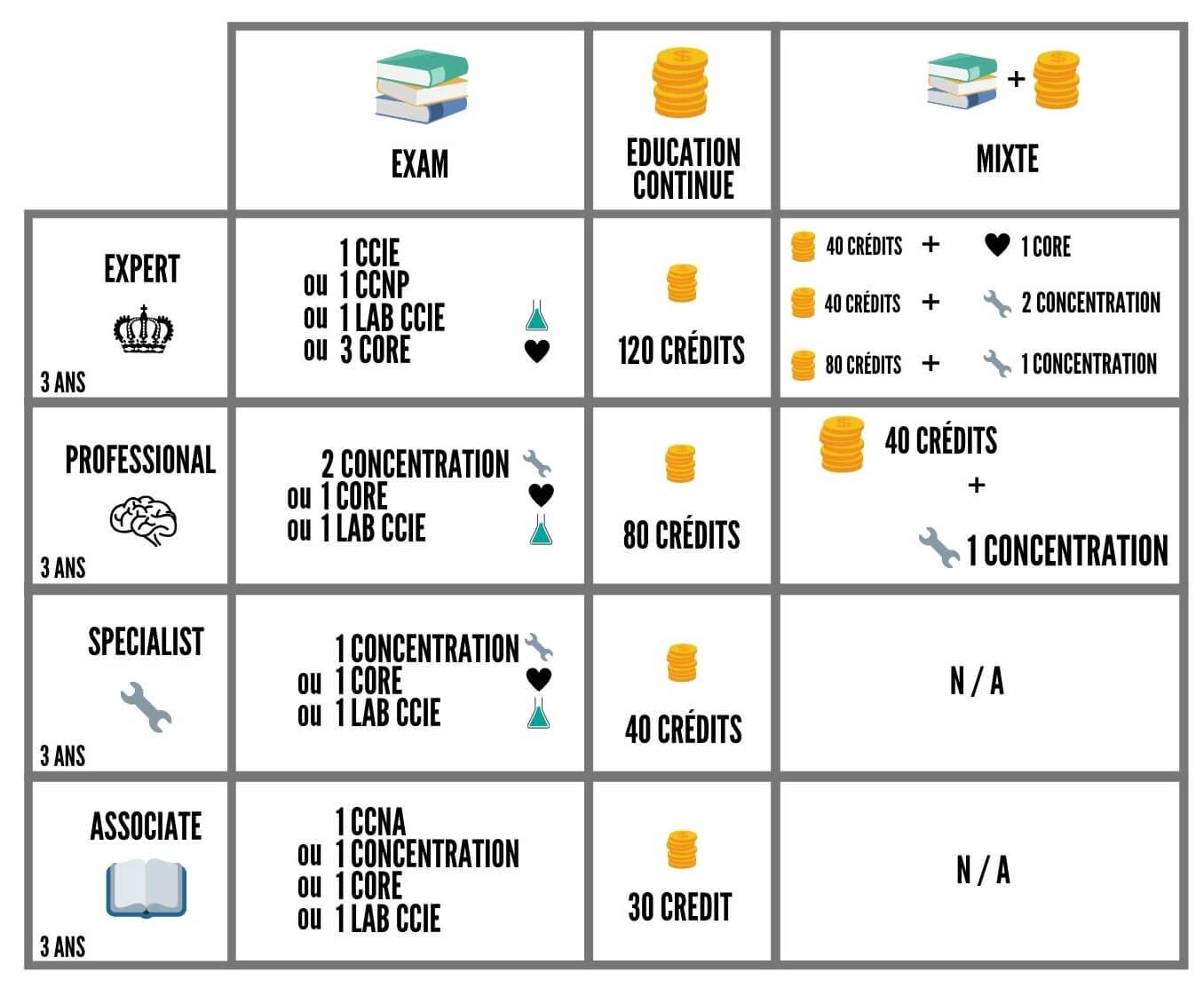 Les certifications CISCO v3 4