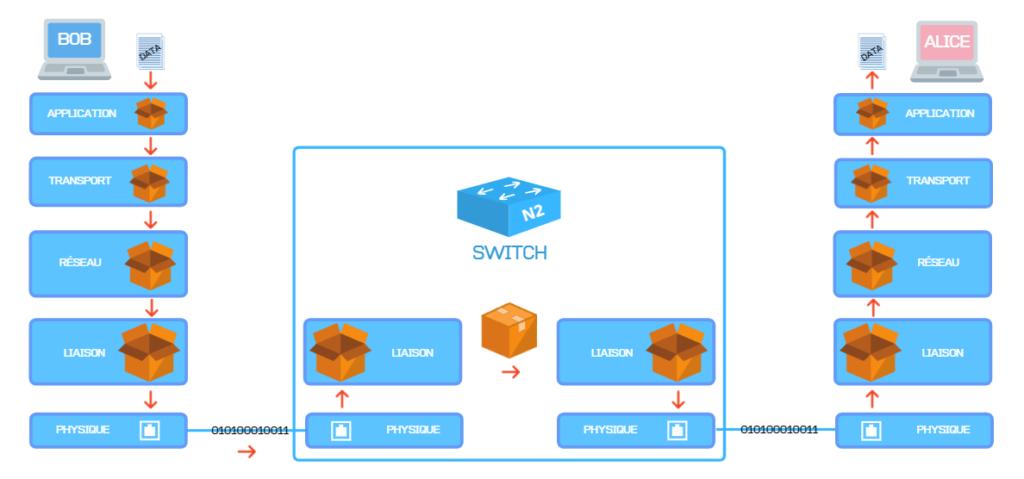 Le modèle TCP/IP 8