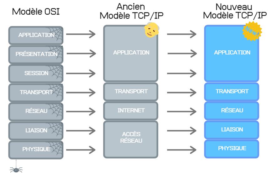 Le modèle OSI 1