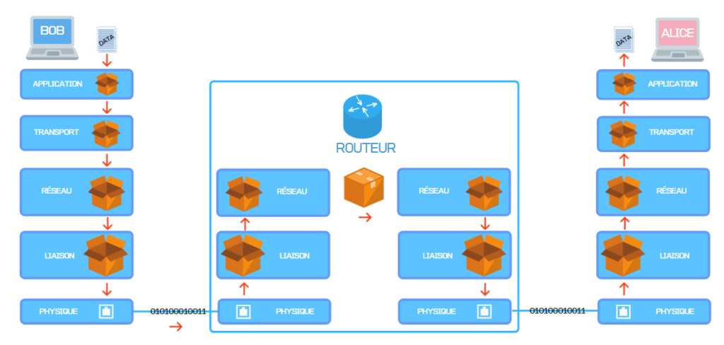 Le modèle TCP/IP 9